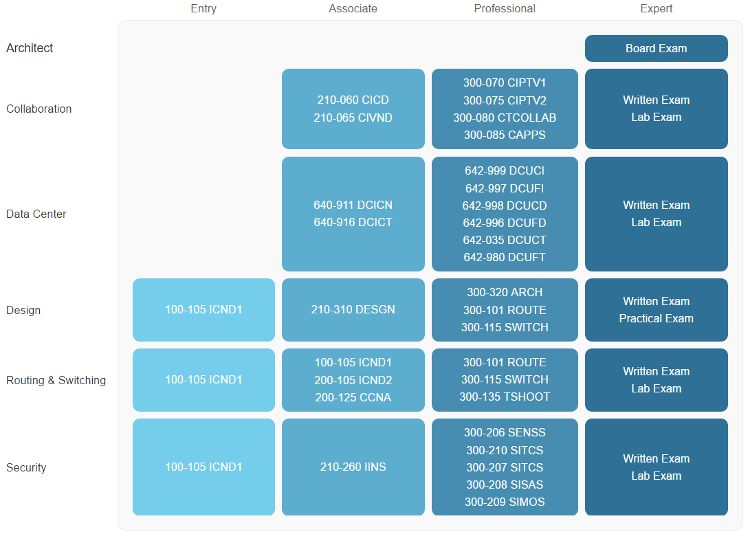 Cisco cisco chart